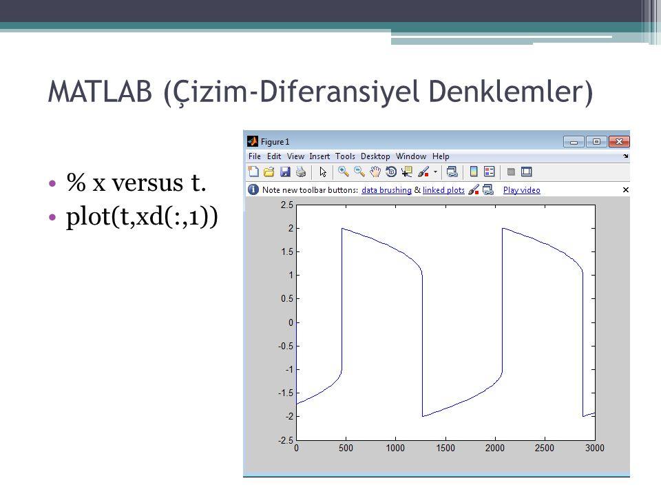 MATLAB (Çizim-Diferansiyel Denklemler) % x versus t. plot(t,xd(:,1))
