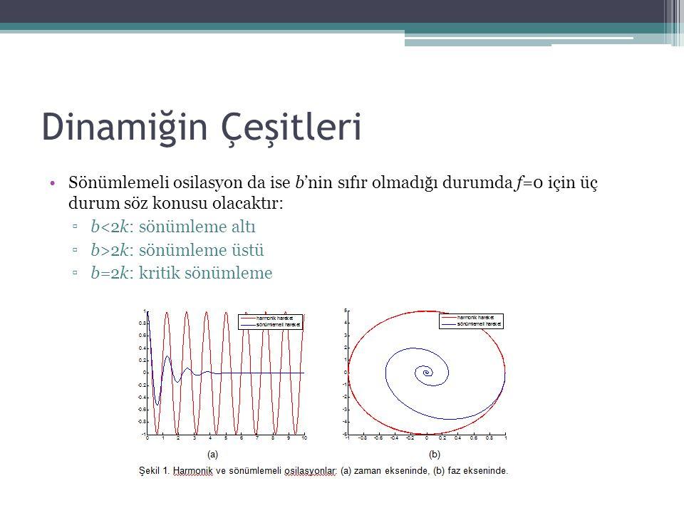 Dinamiğin Çeşitleri Sönümlemeli osilasyon da ise b'nin sıfır olmadığı durumda f=0 için üç durum söz konusu olacaktır: ▫b<2k: sönümleme altı ▫b>2k: sön