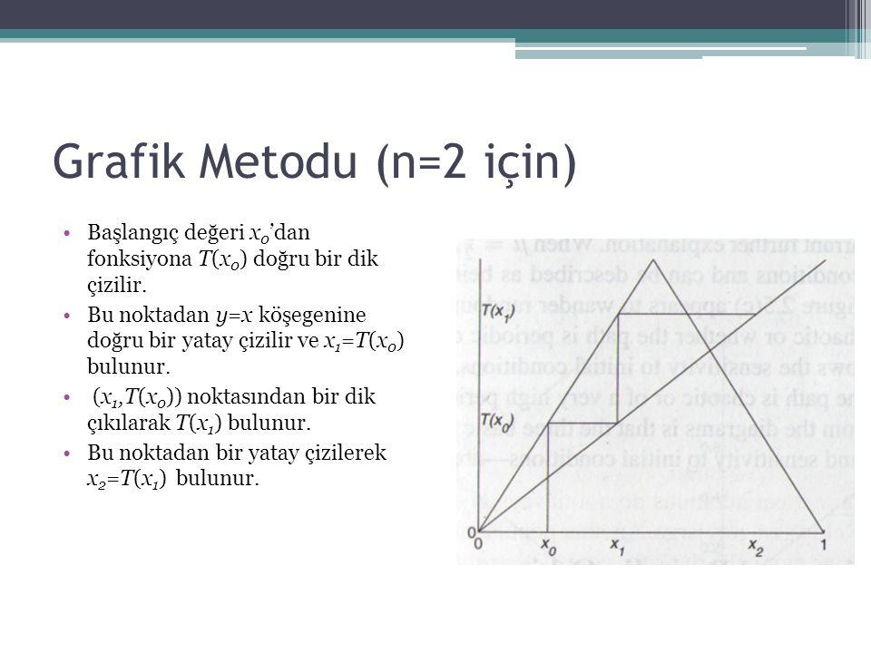 Grafik Metodu (n=2 için) Başlangıç değeri x 0 'dan fonksiyona T(x 0 ) doğru bir dik çizilir. Bu noktadan y=x köşegenine doğru bir yatay çizilir ve x 1
