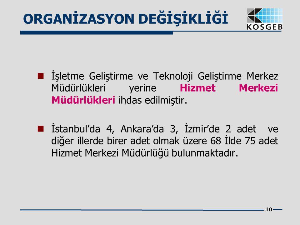 10 İşletme Geliştirme ve Teknoloji Geliştirme Merkez Müdürlükleri yerine Hizmet Merkezi Müdürlükleri ihdas edilmiştir. İstanbul'da 4, Ankara'da 3, İzm