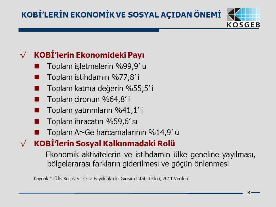 3 √ KOBİ'lerin Ekonomideki Payı Toplam işletmelerin %99,9' u Toplam istihdamın %77,8' i Toplam katma değerin %55,5' i Toplam cironun %64,8' i Toplam y