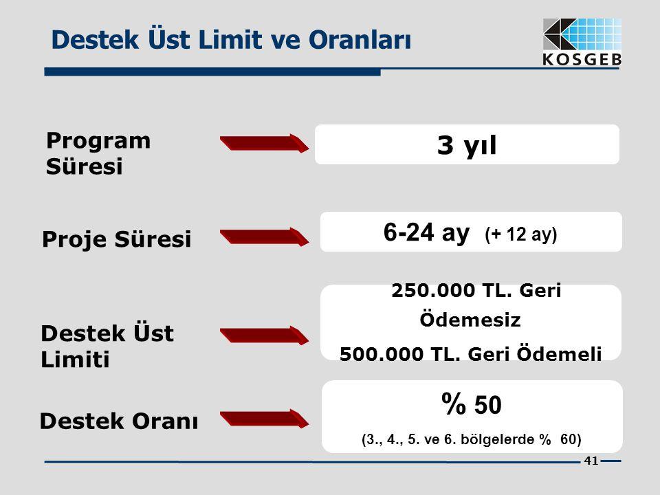 41 Destek Üst Limit ve Oranları Program Süresi 3 yıl Proje Süresi 6-24 ay (+ 12 ay) Destek Üst Limiti 250.000 TL. Geri Ödemesiz 500.000 TL. Geri Ödeme