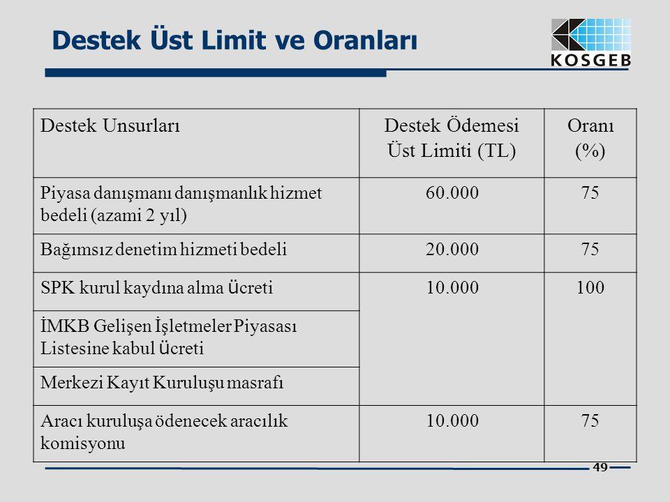 49 Destek Üst Limit ve Oranları Destek UnsurlarıDestek Ödemesi Üst Limiti (TL) Oranı (%) Piyasa danışmanı danışmanlık hizmet bedeli (azami 2 yıl) 60.0