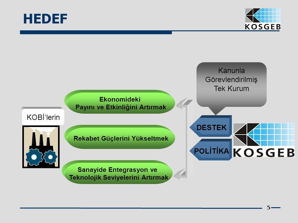 5 KOBİ'lerin Ekonomideki Payını ve Etkinliğini Artırmak Rekabet Güçlerini Yükseltmek Sanayide Entegrasyon ve Teknolojik Seviyelerini Artırmak DESTEK P