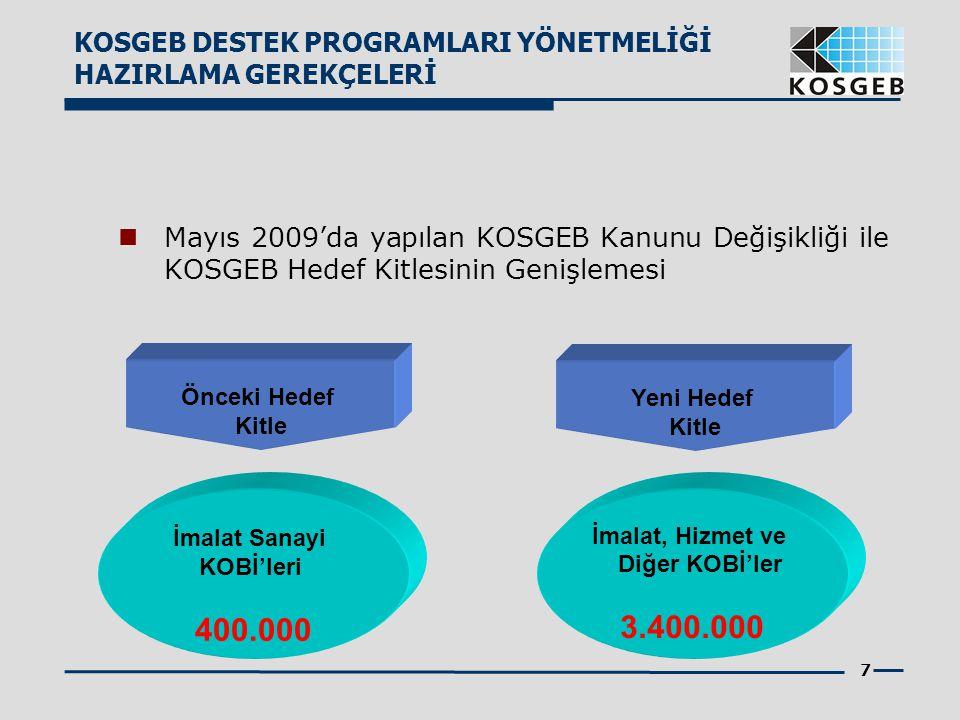 7 Mayıs 2009'da yapılan KOSGEB Kanunu Değişikliği ile KOSGEB Hedef Kitlesinin Genişlemesi Önceki Hedef Kitle İmalat Sanayi KOBİ'leri 400.000 Yeni Hede