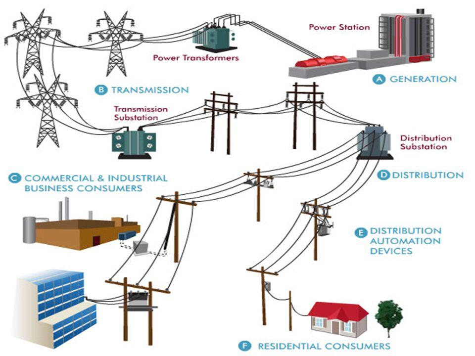 Transformatörler 1-)Güç Transformatörleri Düşürücü (Dağıtım)Tip Transformatör : Kullanım alanı en yaygın transformatör tipidir.