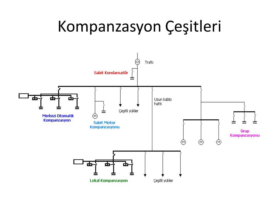 Kompanzasyon Çeşitleri Endüktif devrede akım, gerilim ilişkisi Endüktif devrede güç üçgeni Kapasitif devrede akım ve gerilim ilişkisi Kapasitif devred