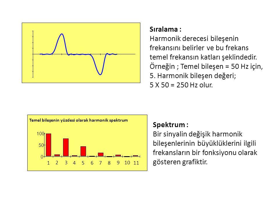Temel bileşenin yüzdesi olarak harmonik spektrum 0 50 100 4 5 7 9 10 11 1 23 68 Sıralama : Harmonik derecesi bileşenin frekansını belirler ve bu freka