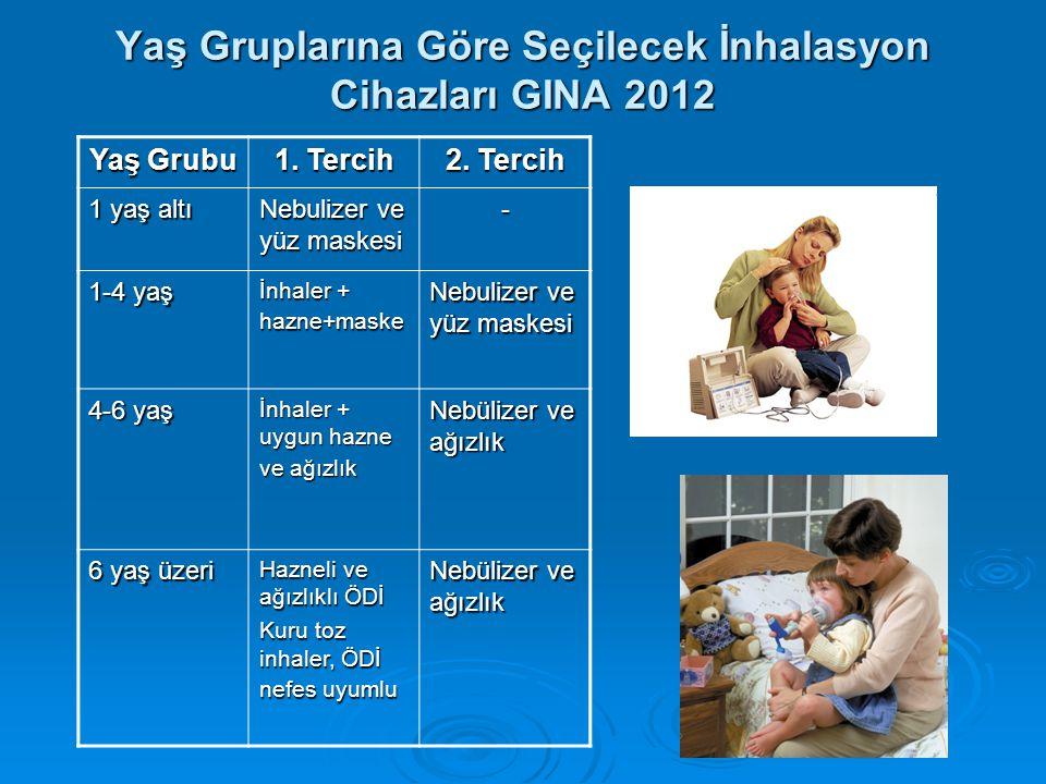 Yaş Gruplarına Göre Seçilecek İnhalasyon Cihazları GINA 2012 Yaş Grubu 1. Tercih 2. Tercih 1 yaş altı Nebulizer ve yüz maskesi - 1-4 yaş İnhaler + haz