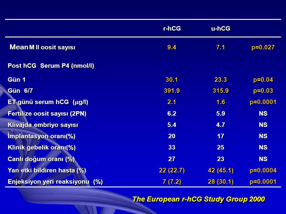 r-hCGu-hCG Mean M II oosit sayısı Mean M II oosit sayısı9.47.1p=0.027 Post hCG Serum P4 (nmol/l) Gün 1 30.123.3p=0.04 Gün 6/7 391.9315.9p=0.03 ET günü serum hCG (  g/l) 2.11.6p=0.0001 Fertilize oosit sayısı (2PN) 6.25.9NS Klivajda embriyo sayısı 5.44.7NS İmplantasyon oranı(%) 2017NS Klinik gebelik oranı(%) 3325NS Canlı doğum oranı (%) 2723NS Yan etki bildiren hasta (%) 22 (22.7) 42 (45.1) p=0.0004 Enjeksiyon yeri reaksiyonu (%) 7 (7.2) 28 (30.1) p=0.0001 The European r-hCG Study Group 2000