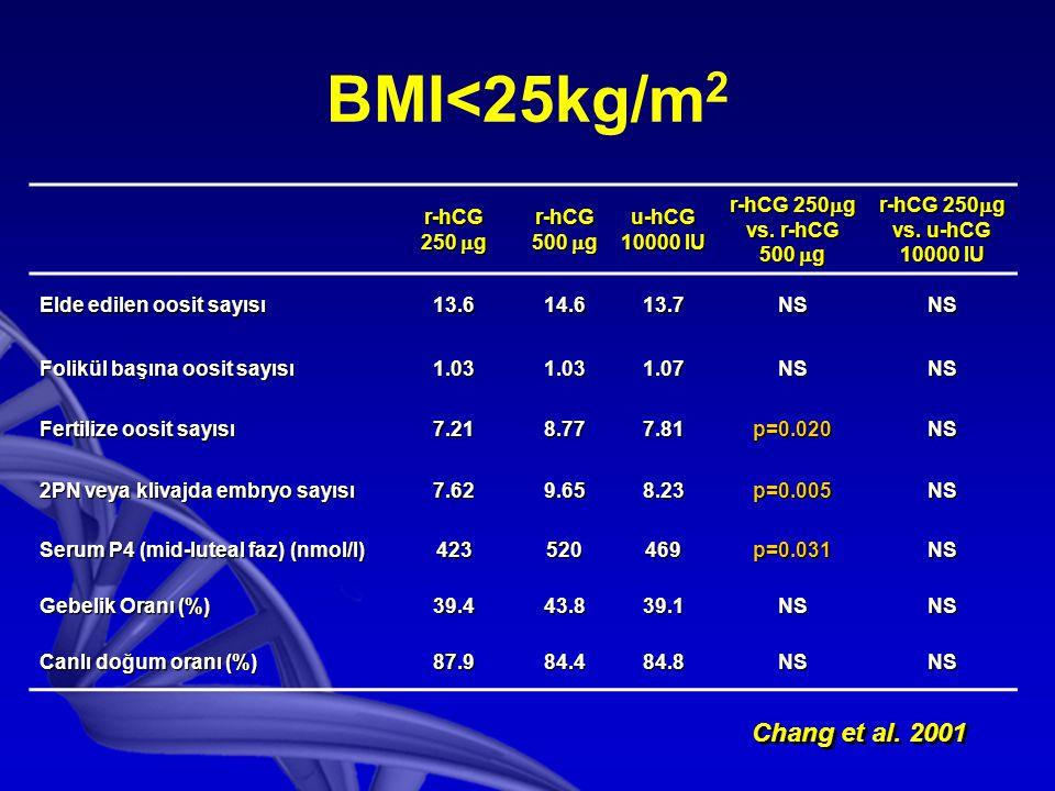 BMI<25kg/m 2 r-hCG 250  g r-hCG 500  g u-hCG 10000 IU r-hCG 250  g vs.