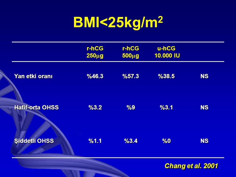 BMI<25kg/m 2 r-hCG 250  g r-hCG 500  g u-hCG 10.000 IU 10.000 IU Yan etki oranı %46.3%57.3%38.5NS Hafif-orta OHSS %3.2%9%3.1NS Şiddetli OHSS %1.1%3.4%0NS Chang et al.