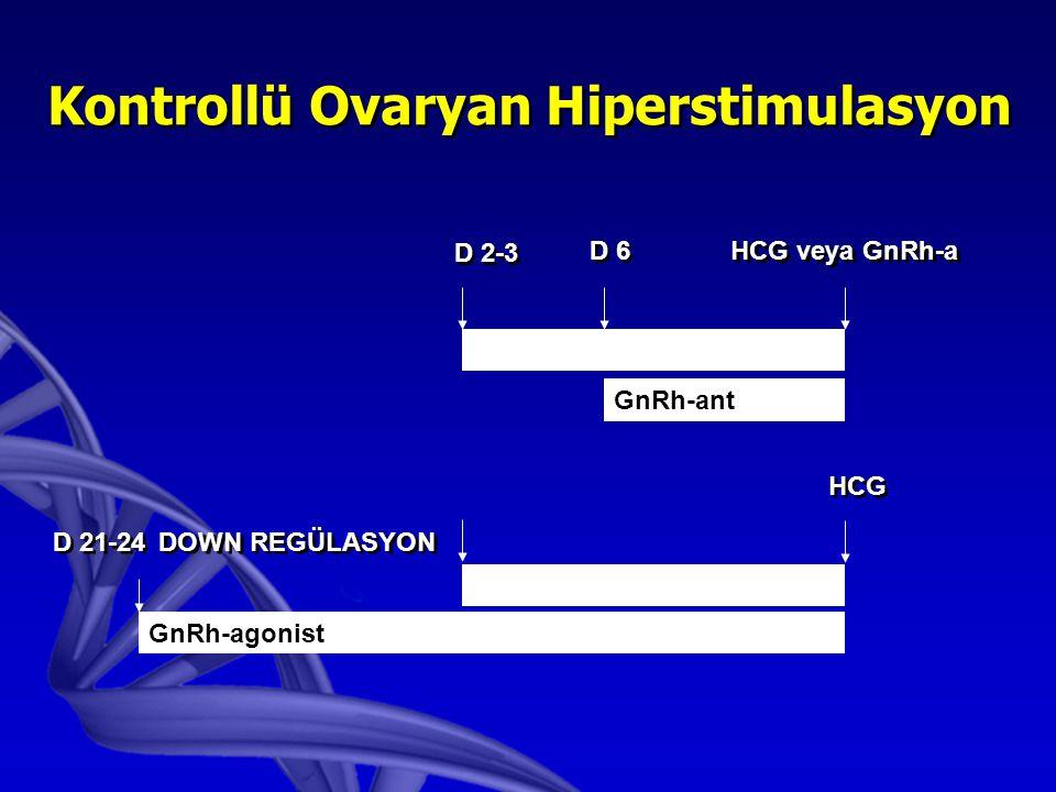 Kontrollü Ovaryan Hiperstimulasyon GONADOTROPIN GnRh-ant GONADOTROPIN GnRh-agonist D 21-24DOWN REGÜLASYON D 2-3 D 6 HCG veya GnRh-a HCG