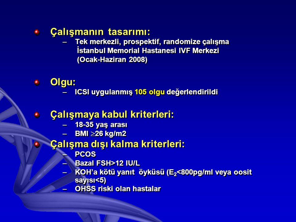Çalışmanın tasarımı: –Tek merkezli, prospektif, randomize çalışma İstanbul Memorial Hastanesi IVF Merkezi (Ocak-Haziran 2008) Olgu: –ICSI uygulanmış 105 olgu değerlendirildi Çalışmaya kabul kriterleri: –18-35 yaş arası –BMI  26 kg/m2 Çalışma dışı kalma kriterleri: –PCOS –Bazal FSH>12 IU/L –KOH'a kötü yanıt öyküsü (E 2 <800pg/ml veya oosit sayısı<5) –OHSS riski olan hastalar Çalışmanın tasarımı: –Tek merkezli, prospektif, randomize çalışma İstanbul Memorial Hastanesi IVF Merkezi (Ocak-Haziran 2008) Olgu: –ICSI uygulanmış 105 olgu değerlendirildi Çalışmaya kabul kriterleri: –18-35 yaş arası –BMI  26 kg/m2 Çalışma dışı kalma kriterleri: –PCOS –Bazal FSH>12 IU/L –KOH'a kötü yanıt öyküsü (E 2 <800pg/ml veya oosit sayısı<5) –OHSS riski olan hastalar