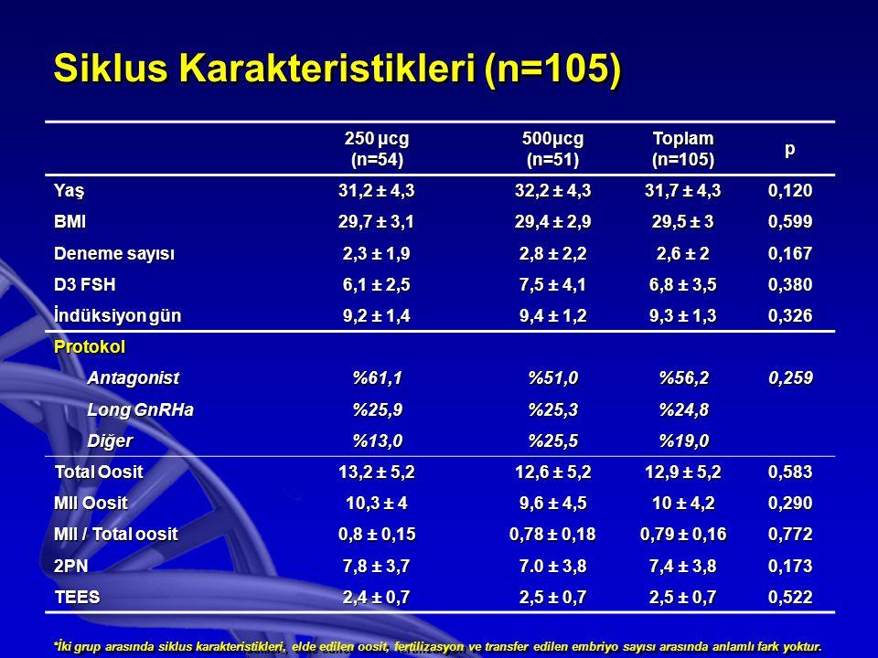 Siklus Karakteristikleri (n=105) 250 μcg (n=54)500μcg(n=51)Toplam(n=105)p Yaş 31,2 ± 4,3 32,2 ± 4,3 31,7 ± 4,3 0,120 BMI 29,7 ± 3,1 29,4 ± 2,9 29,5 ± 3 0,599 Deneme sayısı 2,3 ± 1,9 2,8 ± 2,2 2,6 ± 2 0,167 D3 FSH 6,1 ± 2,5 7,5 ± 4,1 6,8 ± 3,5 0,380 İndüksiyon gün 9,2 ± 1,4 9,4 ± 1,2 9,3 ± 1,3 0,326 Protokol Antagonist%61,1%51,0%56,20,259 Long GnRHa %25,9%25,3%24,8 Diğer%13,0%25,5%19,0 Total Oosit 13,2 ± 5,2 12,6 ± 5,2 12,9 ± 5,2 0,583 MII Oosit 10,3 ± 4 9,6 ± 4,5 10 ± 4,2 0,290 MII / Total oosit 0,8 ± 0,15 0,78 ± 0,18 0,79 ± 0,16 0,772 2PN 7,8 ± 3,7 7.0 ± 3,8 7,4 ± 3,8 0,173 TEES 2,4 ± 0,7 2,5 ± 0,7 0,522 *İki grup arasında siklus karakteristikleri, elde edilen oosit, fertilizasyon ve transfer edilen embriyo sayısı arasında anlamlı fark yoktur.