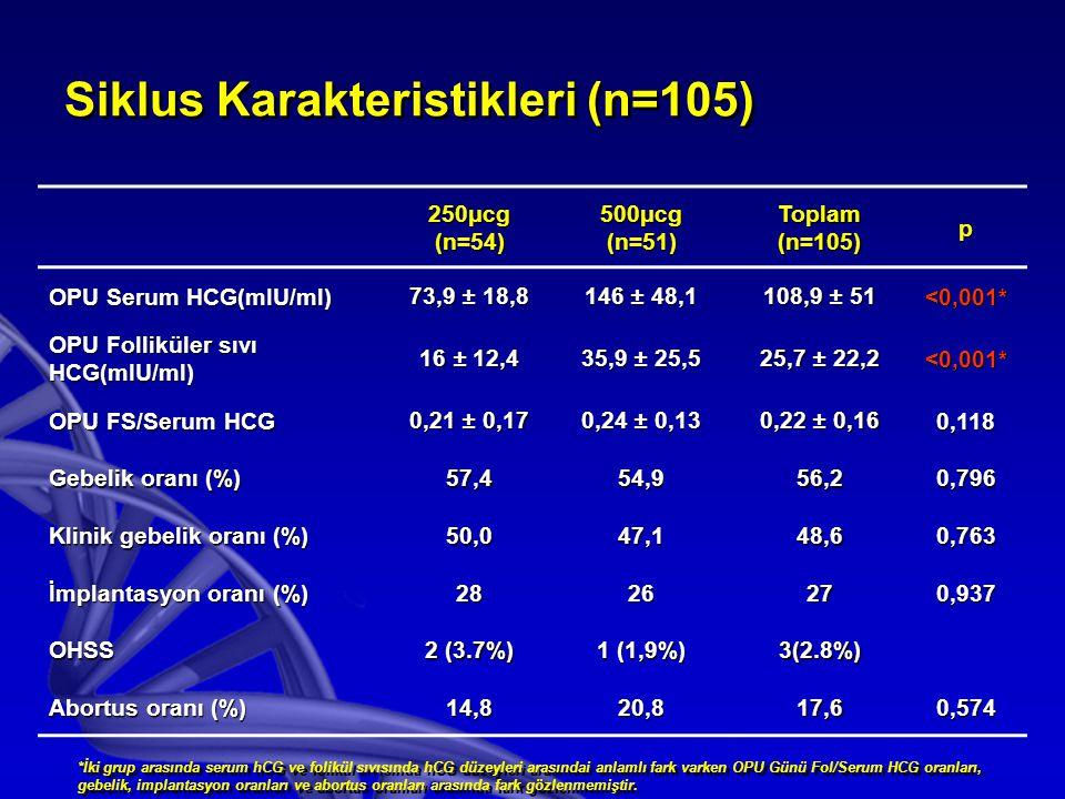 Siklus Karakteristikleri (n=105) 250μcg(n=54)500μcg(n=51)Toplam(n=105)p OPU Serum HCG(mIU/ml) 73,9 ± 18,8 146 ± 48,1 108,9 ± 51 <0,001* OPU Folliküler sıvı HCG(mIU/ml) 16 ± 12,4 35,9 ± 25,5 25,7 ± 22,2 <0,001* OPU FS/Serum HCG 0,21 ± 0,17 0,24 ± 0,13 0,22 ± 0,16 0,118 Gebelik oranı (%) 57,454,956,20,796 Klinik gebelik oranı (%) 50,047,148,60,763 İmplantasyon oranı (%) 2826270,937 OHSS 2 (3.7%) 1 (1,9%) 3(2.8%) Abortus oranı (%) 14,820,817,60,574 *İki grup arasında serum hCG ve folikül sıvısında hCG düzeyleri arasındai anlamlı fark varken OPU Günü Fol/Serum HCG oranları, gebelik, implantasyon oranları ve abortus oranları arasında fark gözlenmemiştir.