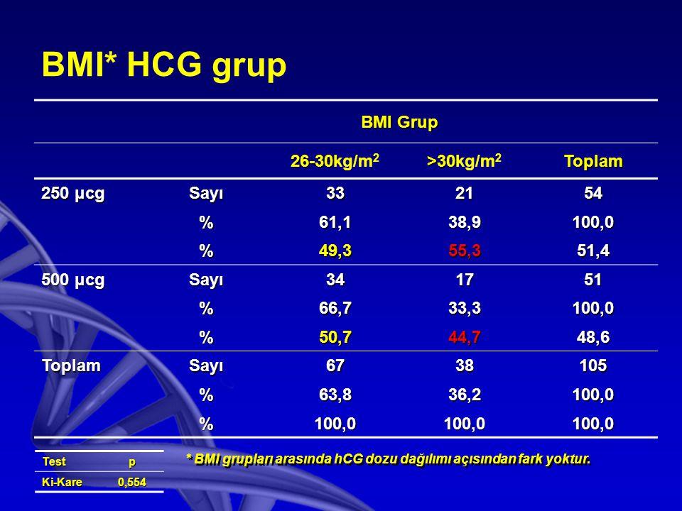 BMI* HCG grup BMI Grup 26-30 26-30kg/m 2 >30 >30kg/m 2Toplam 250 μcg Sayı332154 %61,138,9100,0 %49,355,351,4 500 μcg Sayı341751 %66,733,3100,0 %50,744,748,6 ToplamSayı6738105 %63,836,2100,0 %100,0100,0100,0 TestpKi-Kare0,554 * BMI grupları arasında hCG dozu dağılımı açısından fark yoktur.