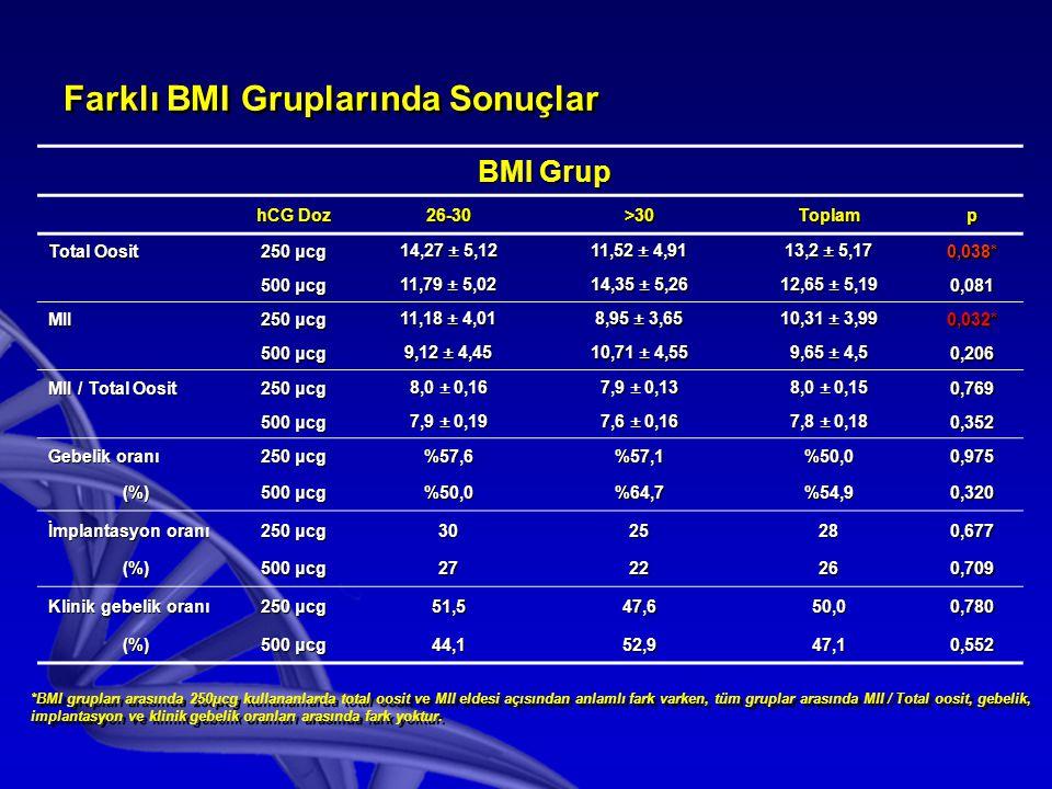 Farklı BMI Gruplarında Sonuçlar BMI Grup hCG Doz 26-30>30Toplamp Total Oosit 250 μcg 14,27 ± 5,12 11,52 ± 4,91 13,2 ± 5,17 0,038* 500 μcg 11,79 ± 5,02 14,35 ± 5,26 12,65 ± 5,19 0,081 MII 250 μcg 11,18 ± 4,01 8,95 ± 3,65 10,31 ± 3,99 0,032* 500 μcg 9,12 ± 4,45 10,71 ± 4,55 9,65 ± 4,5 0,206 MII / Total Oosit 250 μcg 8,0 ± 0,16 7,9 ± 0,13 8,0 ± 0,15 0,769 500 μcg 7,9 ± 0,19 7,6 ± 0,16 7,8 ± 0,18 0,352 Gebelik oranı 250 μcg %57,6%57,1%50,00,975 (%) 500 μcg %50,0%64,7%54,90,320 İmplantasyon oranı 250 μcg 3025280,677 (%) 500 μcg 2722260,709 Klinik gebelik oranı 250 μcg 51,547,650,00,780 (%) 500 μcg 44,152,947,10,552 *BMI grupları arasında 250μcg kullananlarda total oosit ve MII eldesi açısından anlamlı fark varken, tüm gruplar arasında MII / Total oosit, gebelik, implantasyon ve klinik gebelik oranları arasında fark yoktur.