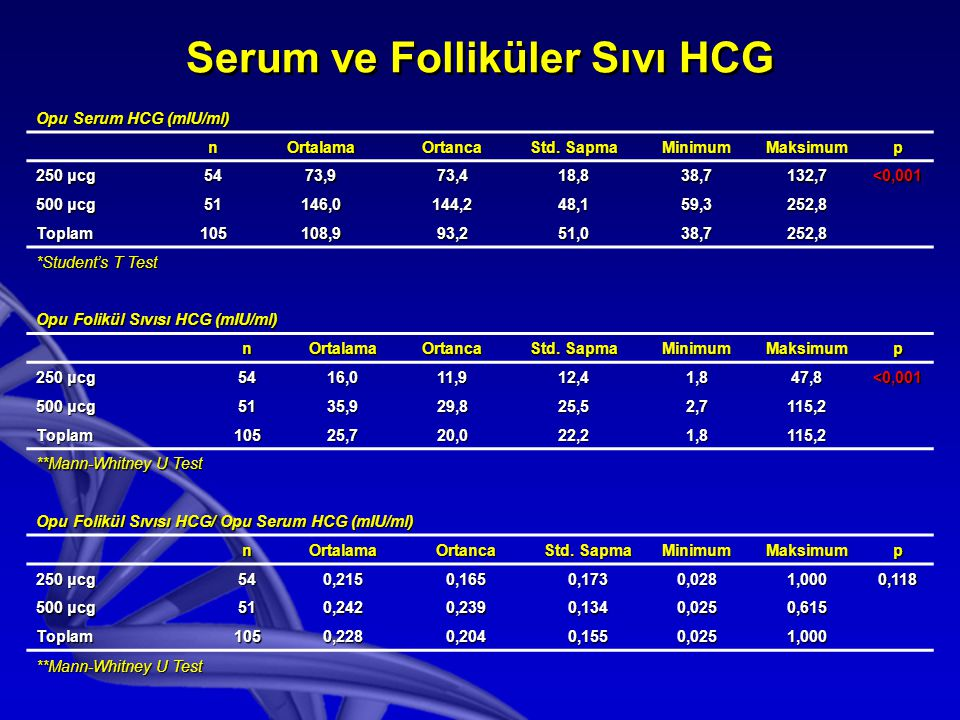 Serum ve Folliküler Sıvı HCG Opu Serum HCG (mIU/ml) nOrtalamaOrtanca Std. Sapma MinimumMaksimump 250 μcg 5473,973,418,838,7132,7<0,001 500 μcg 51146,0