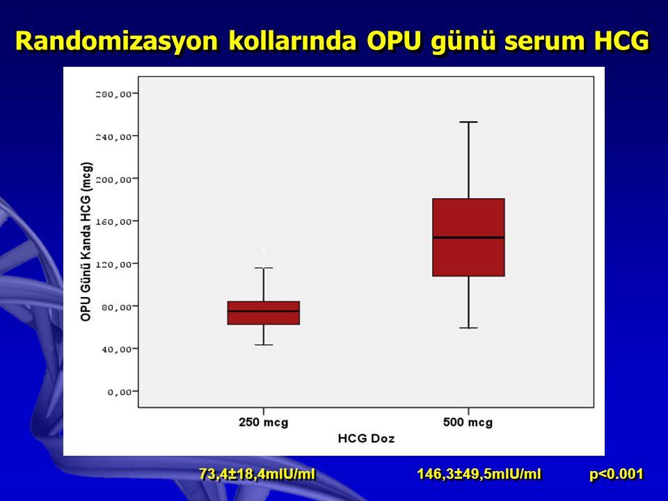 73,4±18,4mIU/ml 146,3±49,5mIU/ml p<0.001 Randomizasyon kollarında OPU günü serum HCG