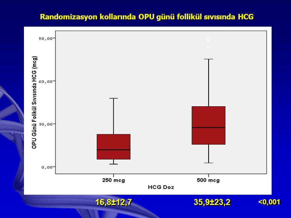 Randomizasyon kollarında OPU günü follikül sıvısında HCG 35,9±23,2 <0,001 16,8±12,7