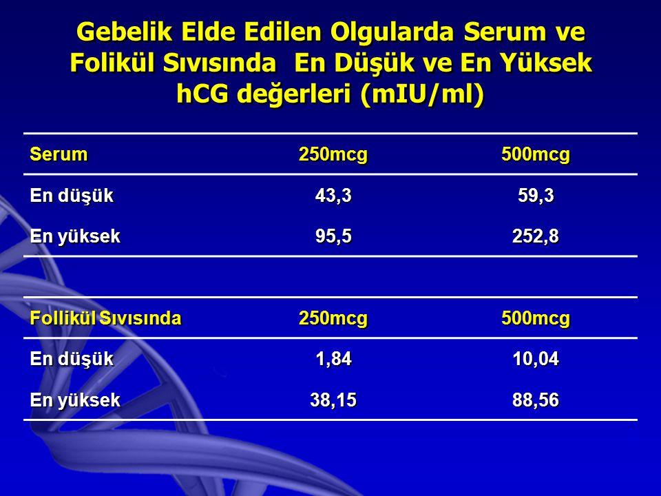 Gebelik Elde Edilen Olgularda Serum ve Folikül Sıvısında En Düşük ve En Yüksek hCG değerleri (mIU/ml) Serum250mcg500mcg En düşük 43,359,3 En yüksek 95,5252,8 Follikül Sıvısında 250mcg500mcg En düşük 1,8410,04 En yüksek 38,1588,56