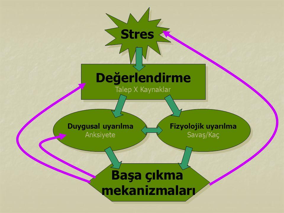 Stres Değerlendirme Talep X Kaynaklar Değerlendirme Talep X Kaynaklar Fizyolojik uyarılma Savaş/Kaç Fizyolojik uyarılma Savaş/Kaç Duygusal uyarılma An