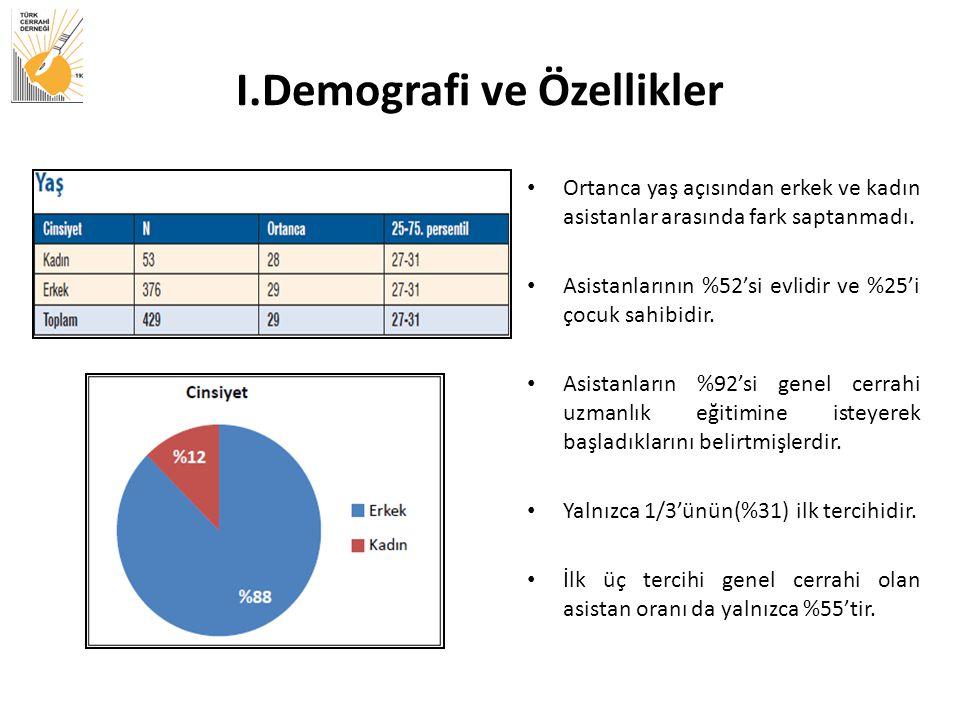 I.Demografi ve Özellikler Ortanca yaş açısından erkek ve kadın asistanlar arasında fark saptanmadı.