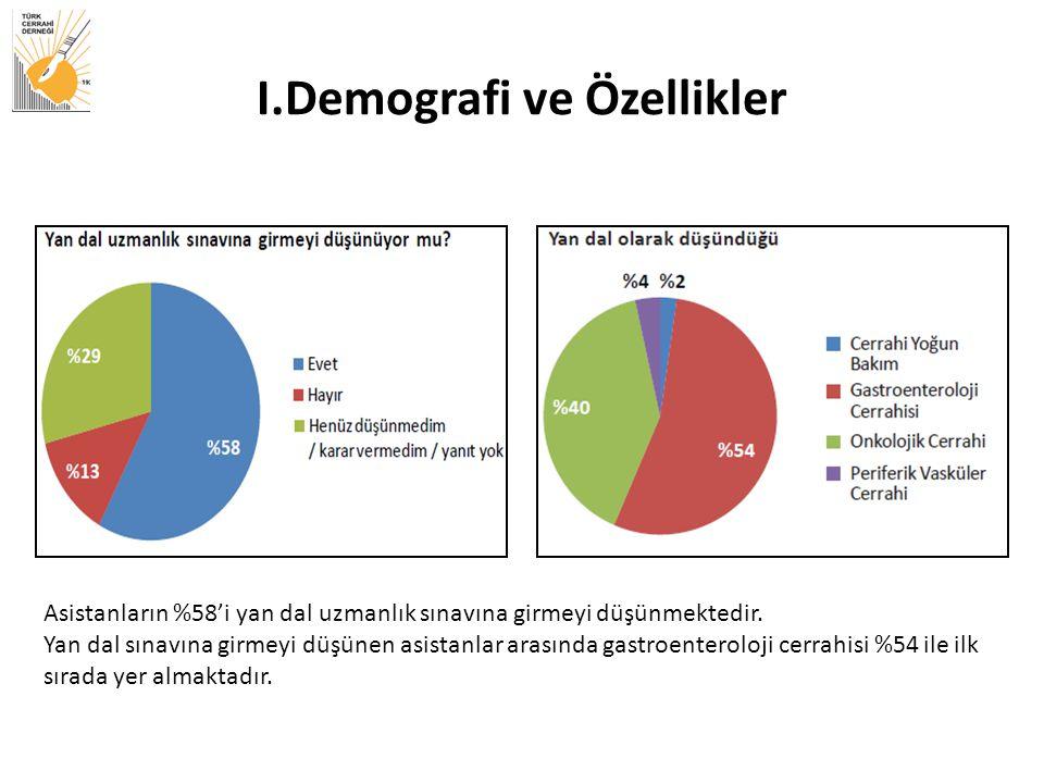 I.Demografi ve Özellikler Asistanların %58'i yan dal uzmanlık sınavına girmeyi düşünmektedir.