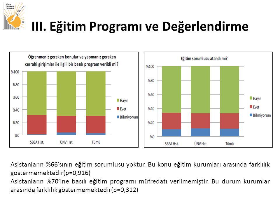 III.Eğitim Programı ve Değerlendirme Asistanların %66'sının eğitim sorumlusu yoktur.