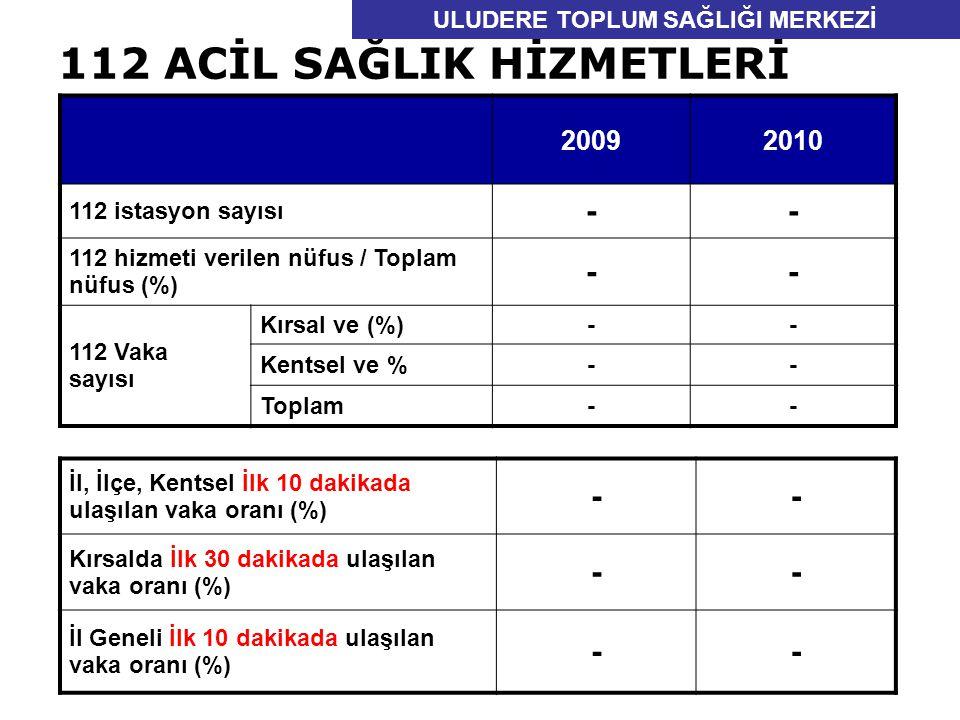 112 ACİL SAĞLIK HİZMETLERİ 20092010 112 istasyon sayısı -- 112 hizmeti verilen nüfus / Toplam nüfus (%) -- 112 Vaka sayısı Kırsal ve (%)-- Kentsel ve %-- Toplam-- İl, İlçe, Kentsel İlk 10 dakikada ulaşılan vaka oranı (%) -- Kırsalda İlk 30 dakikada ulaşılan vaka oranı (%) -- İl Geneli İlk 10 dakikada ulaşılan vaka oranı (%) -- ULUDERE TOPLUM SAĞLIĞI MERKEZİ