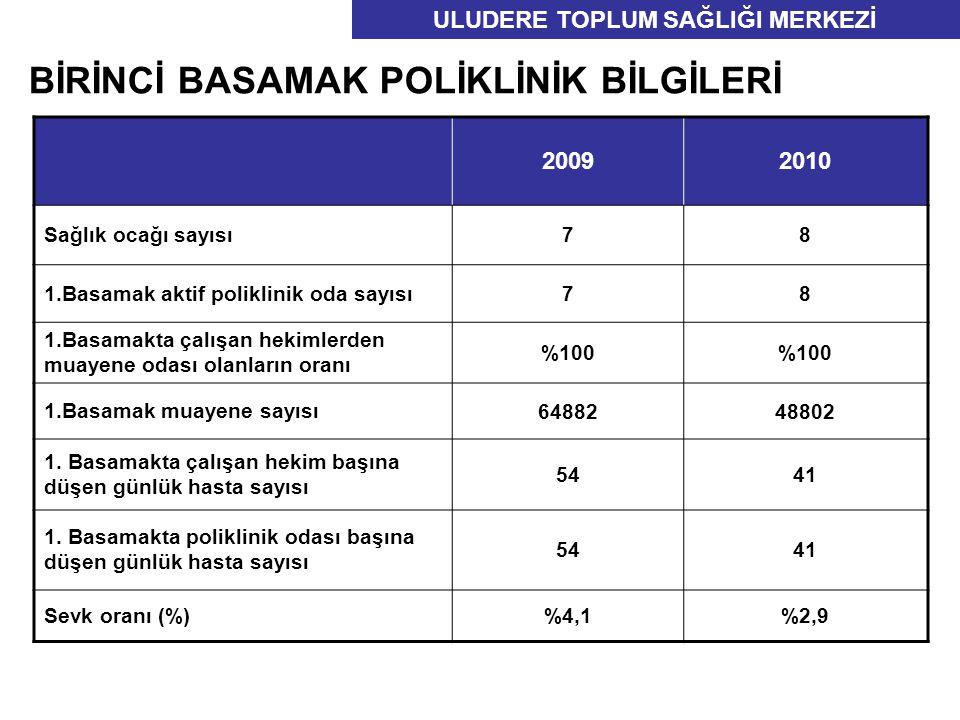 20092010 Türkiye 2009 Hedef Bebek ölüm hızı (Binde ) 6,712,517,60 Anne ölüm hızı ( Yüz binde ) 0019,50 Hastanede yapılan doğum oranı (%) 4796,2100 ULUDERE SAĞLIK GRUP BAŞKANLIĞI Sağlık Göstergeleri