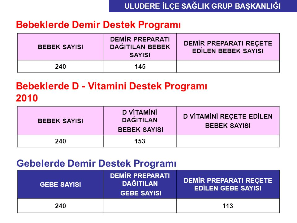 Gebelerde Demir Destek Programı GEBE SAYISI DEMİR PREPARATI DAĞITILAN GEBE SAYISI DEMİR PREPARATI REÇETE EDİLEN GEBE SAYISI 240113 BEBEK SAYISI DEMİR PREPARATI DAĞITILAN BEBEK SAYISI DEMİR PREPARATI REÇETE EDİLEN BEBEK SAYISI 240145 Bebeklerde Demir Destek Programı Bebeklerde D - Vitamini Destek Programı 2010 BEBEK SAYISI D VİTAMİNİ DAĞITILAN BEBEK SAYISI D VİTAMİNİ REÇETE EDİLEN BEBEK SAYISI 240153 ULUDERE İLÇE SAĞLIK GRUP BAŞKANLIĞI