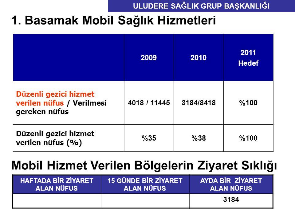 20092010 2011 Hedef Düzenli gezici hizmet verilen nüfus / Verilmesi gereken nüfus 4018 / 114453184/8418%100 Düzenli gezici hizmet verilen nüfus (%) %35%38%100 1.