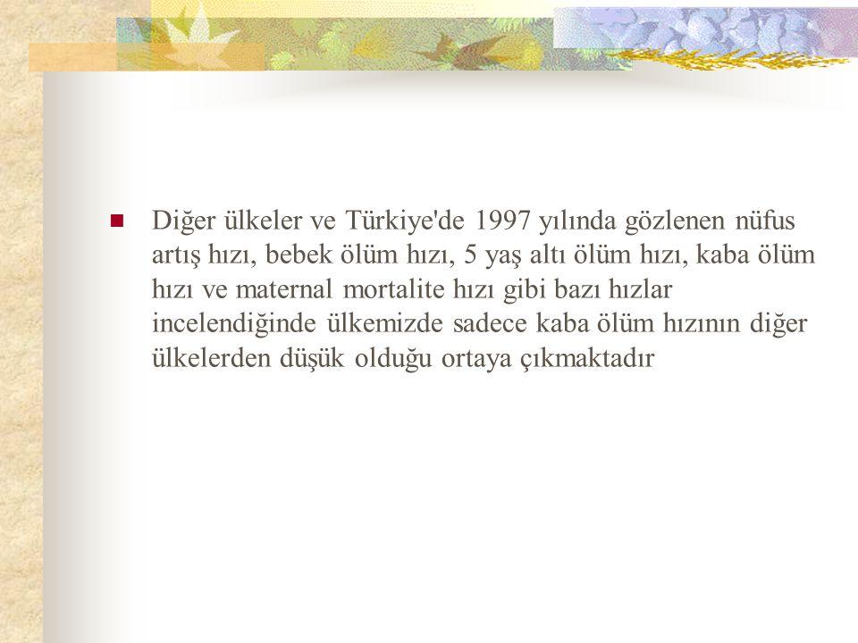 Diğer ülkeler ve Türkiye'de 1997 yılında gözlenen nüfus artış hızı, bebek ölüm hızı, 5 yaş altı ölüm hızı, kaba ölüm hızı ve maternal mortalite hızı g