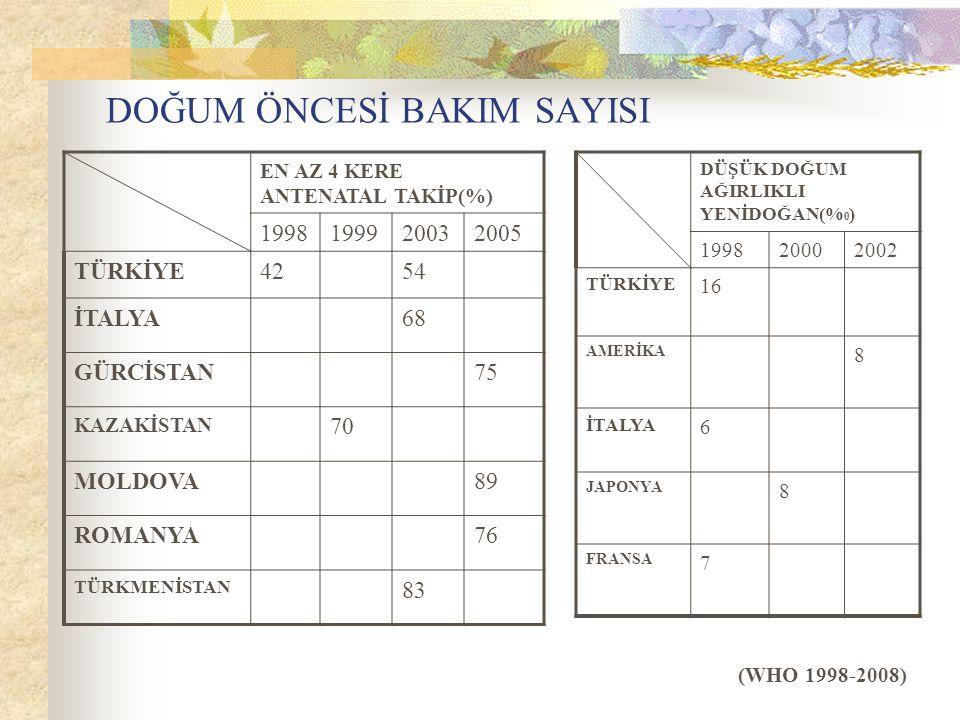 DOĞUM ÖNCESİ BAKIM SAYISI EN AZ 4 KERE ANTENATAL TAKİP(%) 1998199920032005 TÜRKİYE4254 İTALYA68 GÜRCİSTAN75 KAZAKİSTAN 70 MOLDOVA89 ROMANYA76 TÜRKMENİ