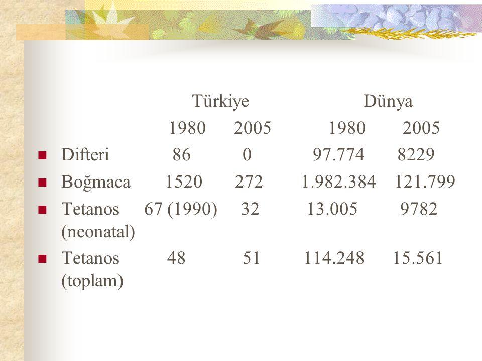 Türkiye Dünya 1980 2005 1980 2005 Difteri 86 0 97.774 8229 Boğmaca 1520 272 1.982.384 121.799 Tetanos 67 (1990) 32 13.005 9782 (neonatal) Tetanos 48 5