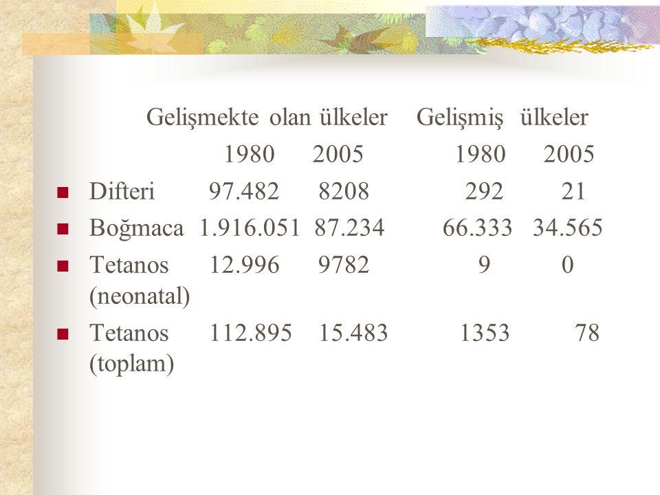 Gelişmekte olan ülkeler Gelişmiş ülkeler 1980 2005 1980 2005 Difteri 97.482 8208 292 21 Boğmaca 1.916.051 87.234 66.333 34.565 Tetanos 12.996 9782 9 0