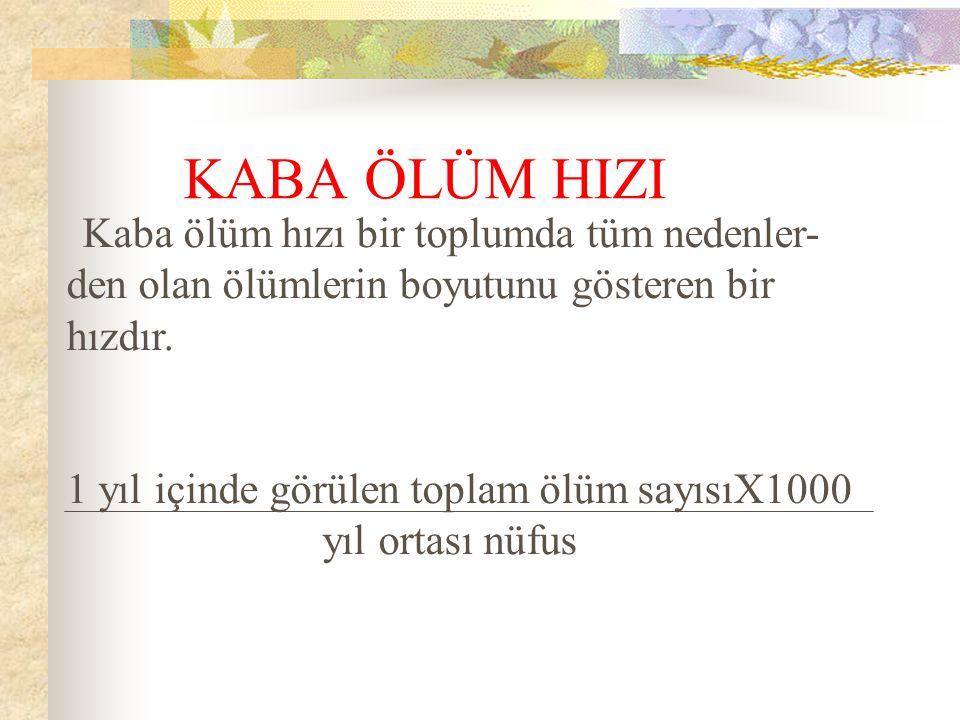 (Binde)199620002005 KABA ÖLÜM HIZI6,56,46,6 Kaba ölüm hızı çok iyi bir sağlık ölçütü değildir.Türkiye'de diğer ülkelere göre düşük olmasının nedeni genç nüfusumuzun fazla olmasıdır.