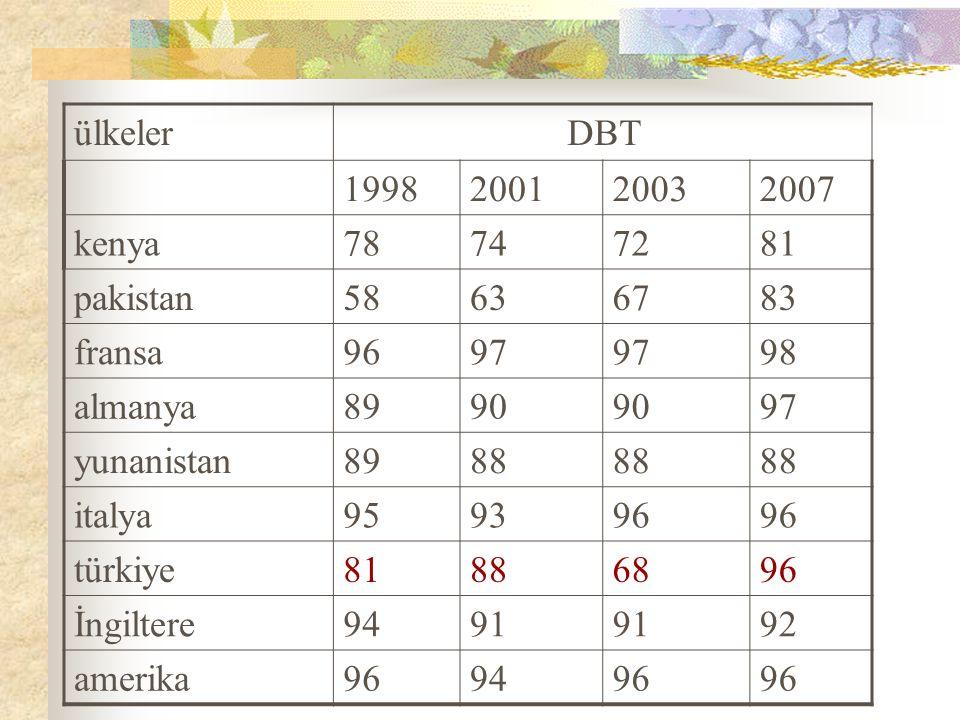 ülkeler DBT 1998200120032007 kenya 78747281 pakistan58636783 fransa9697 98 almanya8990 97 yunanistan8988 italya959396 türkiye81886896 İngiltere9491 92