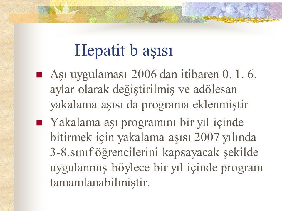 Hepatit b aşısı Aşı uygulaması 2006 dan itibaren 0. 1. 6. aylar olarak değiştirilmiş ve adölesan yakalama aşısı da programa eklenmiştir Yakalama aşı p