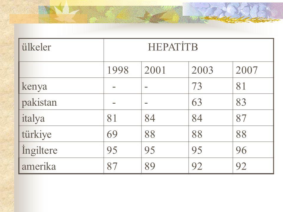 ülkeler HEPATİTB 1998200120032007 kenya --7381 pakistan --6383 italya8184 87 türkiye6988 İngiltere95 96 amerika878992