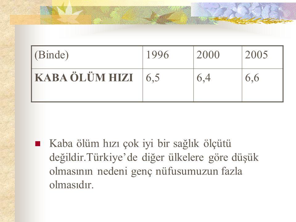 (Binde)199620002005 KABA ÖLÜM HIZI6,56,46,6 Kaba ölüm hızı çok iyi bir sağlık ölçütü değildir.Türkiye'de diğer ülkelere göre düşük olmasının nedeni ge