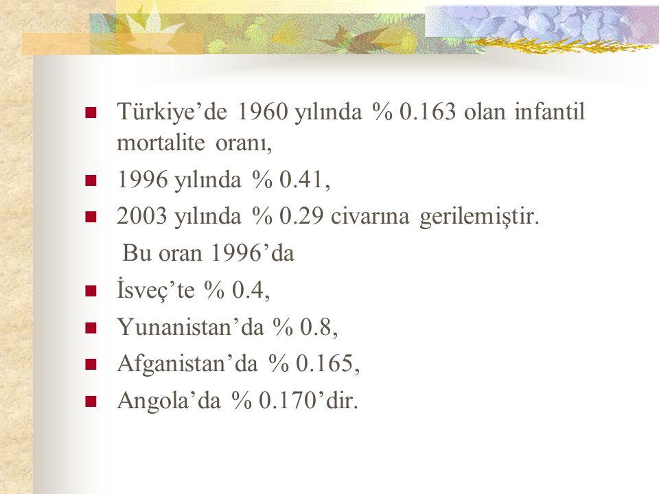 Türkiye'de 1960 yılında % 0.163 olan infantil mortalite oranı, 1996 yılında % 0.41, 2003 yılında % 0.29 civarına gerilemiştir. Bu oran 1996'da İsveç't