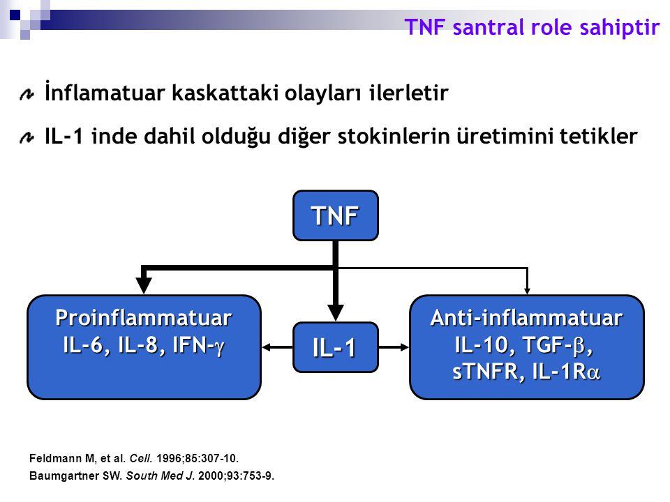 Feldmann M, et al. Cell. 1996;85:307-10. Baumgartner SW. South Med J. 2000;93:753-9. TNF santral role sahiptir İnflamatuar kaskattaki olayları ilerlet