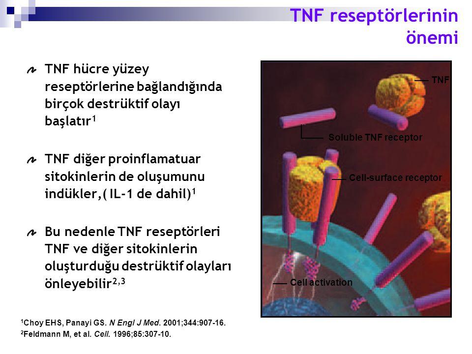 1 Choy EHS, Panayi GS. N Engl J Med. 2001;344:907-16. 2 Feldmann M, et al. Cell. 1996;85:307-10. TNF reseptörlerinin önemi TNF hücre yüzey reseptörler