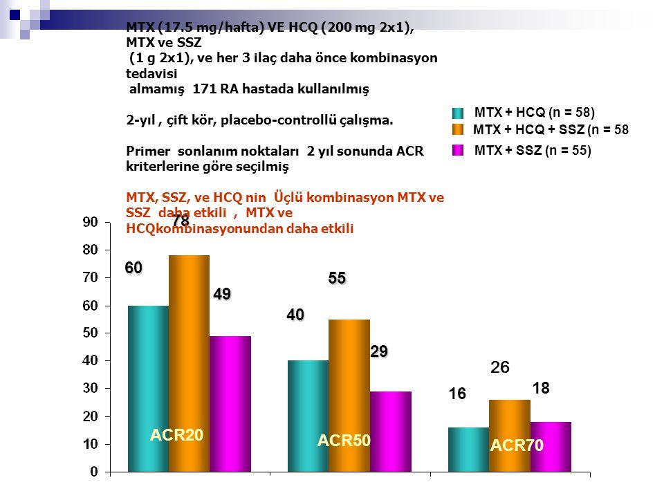 60 78 49 40 55 29 16 26 18 MTX + HCQ (n = 58) MTX + HCQ + SSZ (n = 58) MTX + SSZ (n = 55) O'Dell JR et al. Arthritis Rheum. 2002;46:1164-1170. ACR20 A