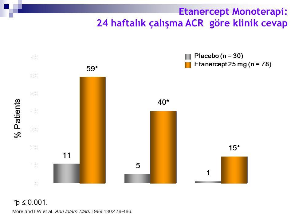 Etanercept Monoterapi: 24 haftalık çalışma ACR göre klinik cevap Moreland LW et al. Ann Intern Med. 1999;130:478-486. ACR20ACR50ACR70 % Patients 59* 1