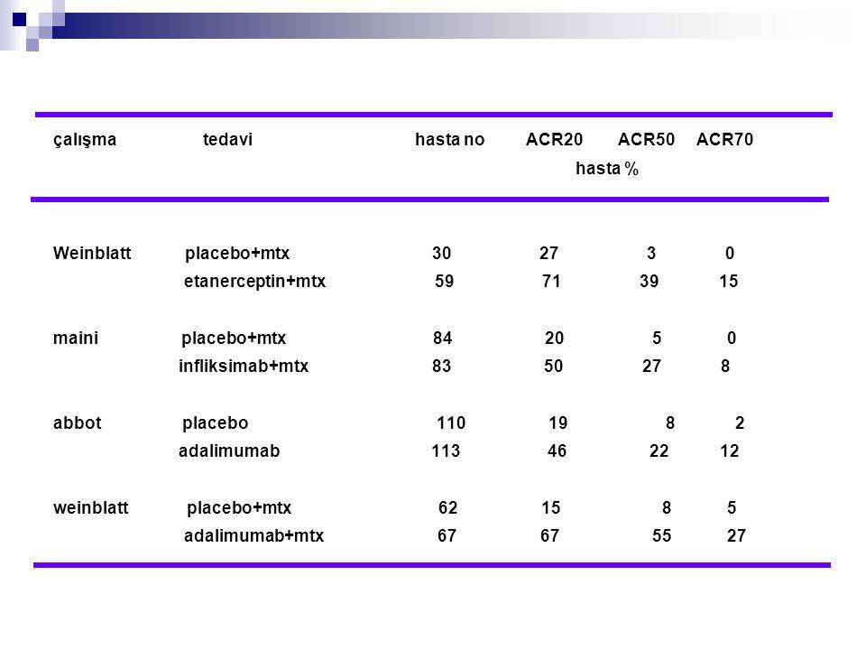 çalışma tedavi hasta no ACR20 ACR50 ACR70 hasta % Weinblatt placebo+mtx 30 27 3 0 etanerceptin+mtx 59 71 39 15 maini placebo+mtx 84 20 5 0 infliksimab
