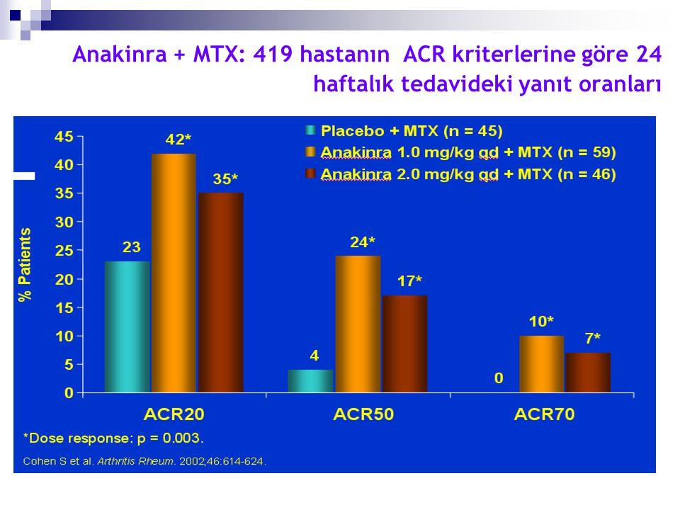 Anakinra + MTX: 419 hastanın ACR kriterlerine göre 24 haftalık tedavideki yanıt oranları